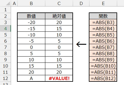 ABS関数の例