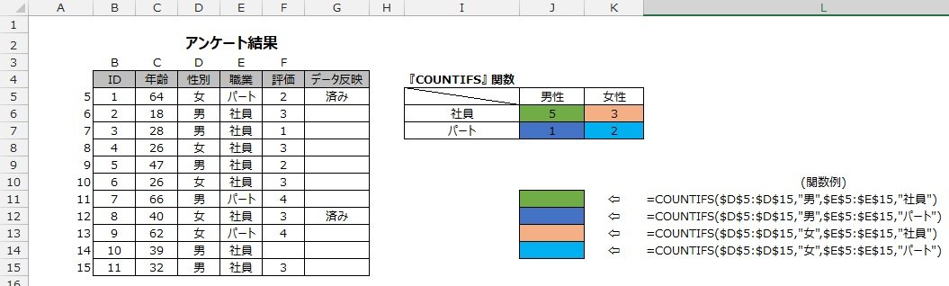 COUNTIFS関数の使用例