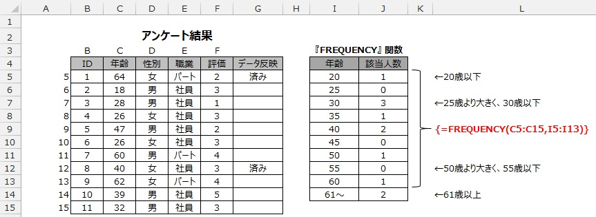 FREQUENCY関数の使用例