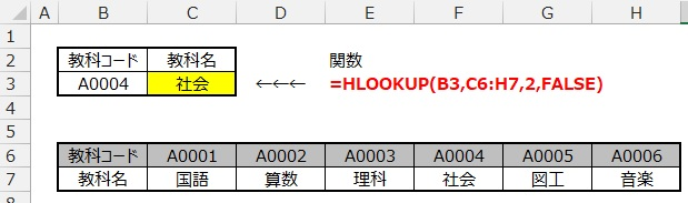 HLOOKUP関数の使用例