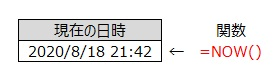 NOW関数の使用例