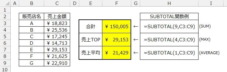 SUBTOTAL関数の使用例