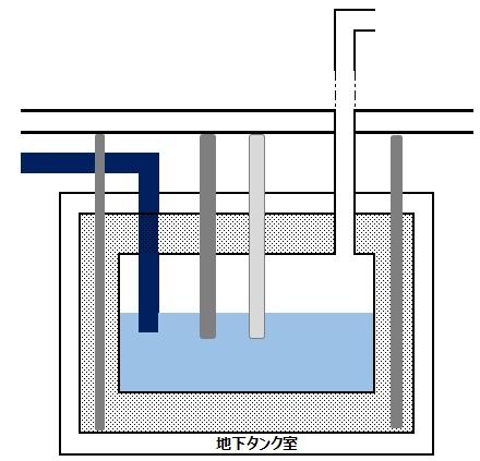 貯蔵 所 タンク 地下 危険物施設 貯蔵所の区分